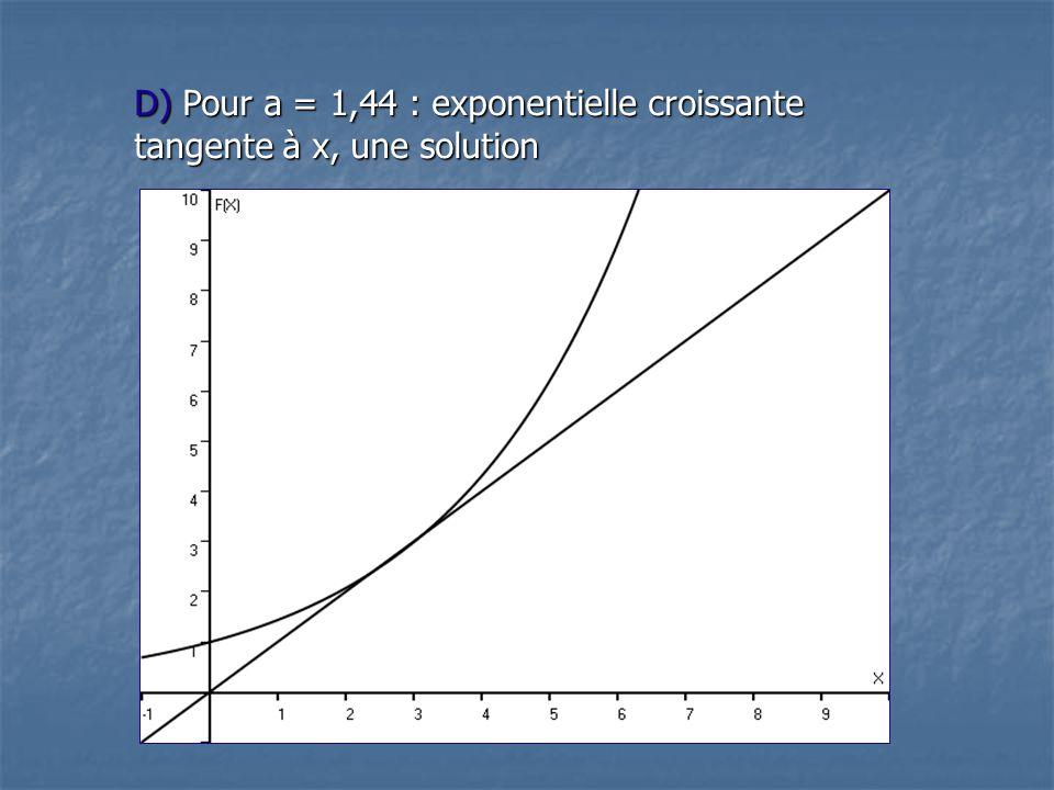 D) Pour a = 1,44 : exponentielle croissante tangente à x, une solution