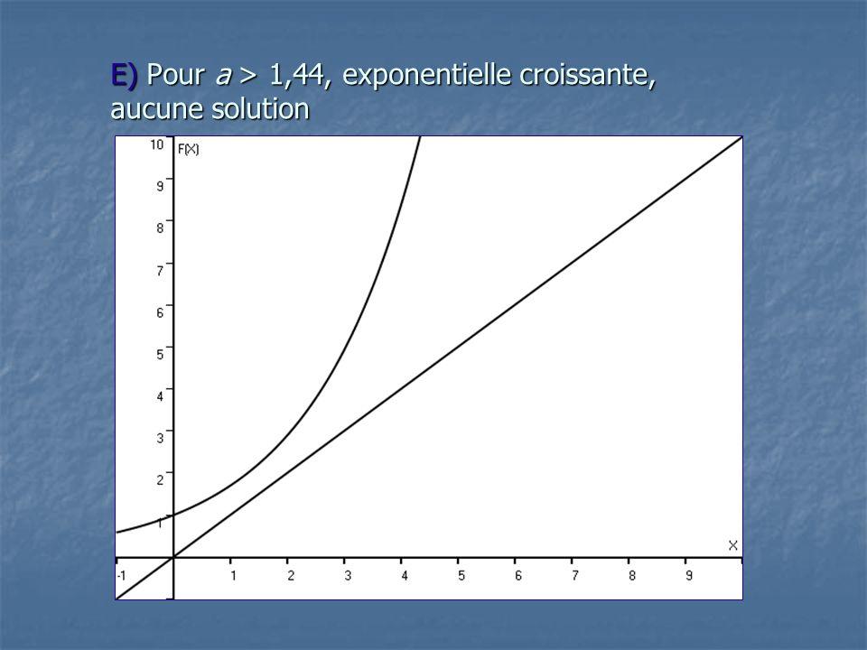 E) Pour a > 1,44, exponentielle croissante, aucune solution