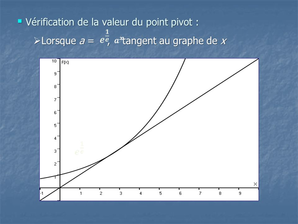Vérification de la valeur du point pivot :