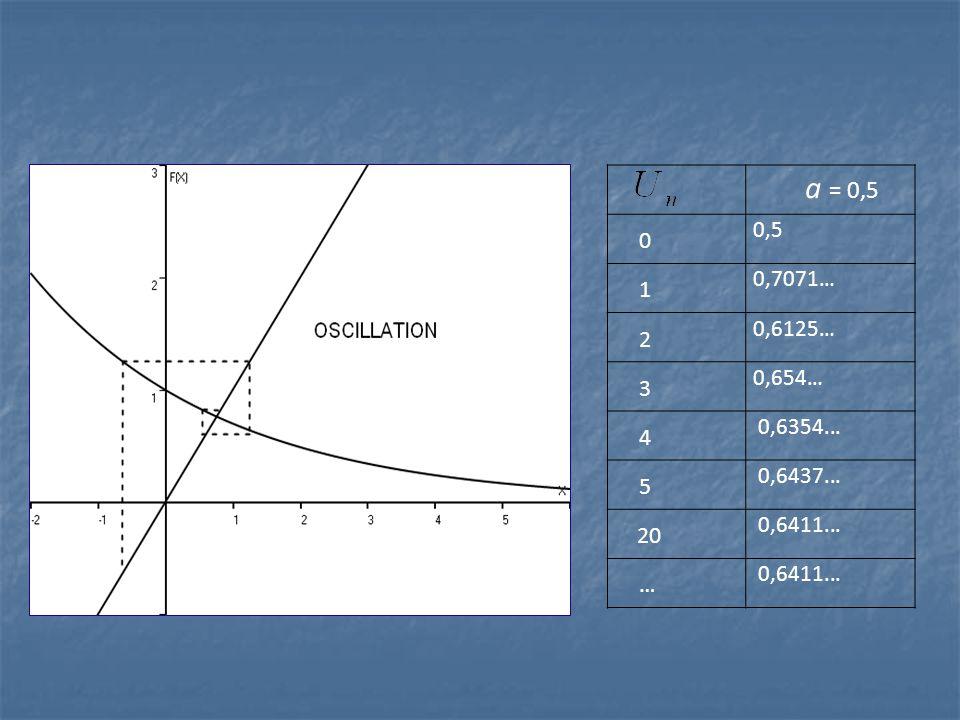 a = 0,5 0,5 1 0,7071… 2 0,6125… 3 0,654… 4 0,6354... 5 0,6437... 20 0,6411... …