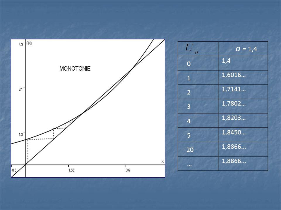 a = 1,4 1,4 1 1,6016… 2 1,7141… 3 1,7802… 4 1,8203… 5 1,8450… 20 1,8866... …