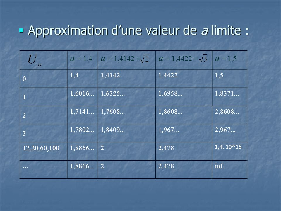 Approximation d'une valeur de a limite :