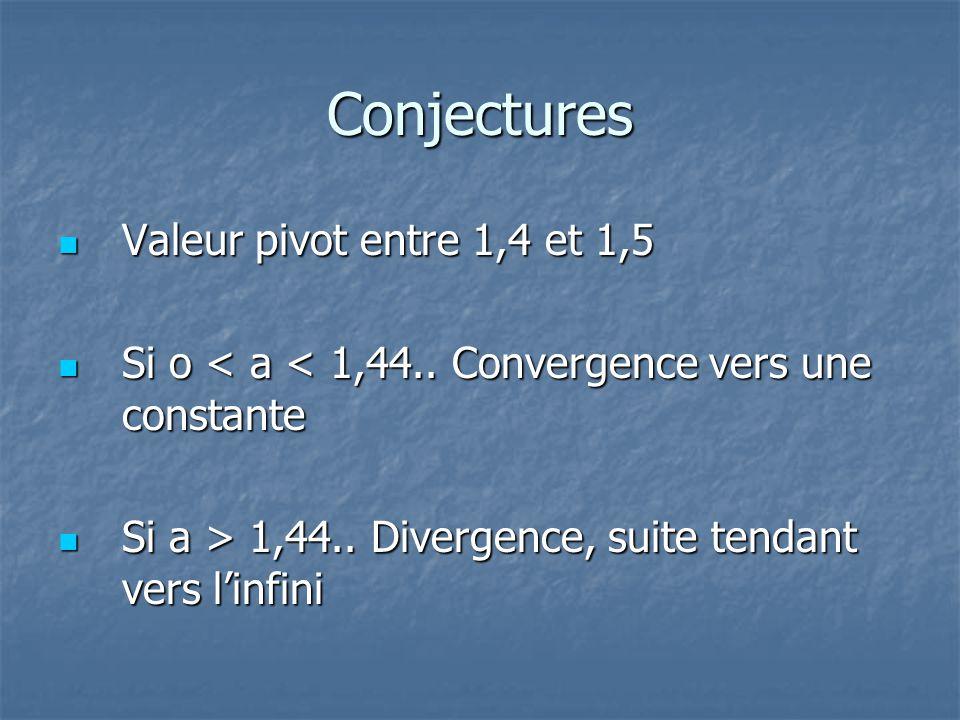 Conjectures Valeur pivot entre 1,4 et 1,5