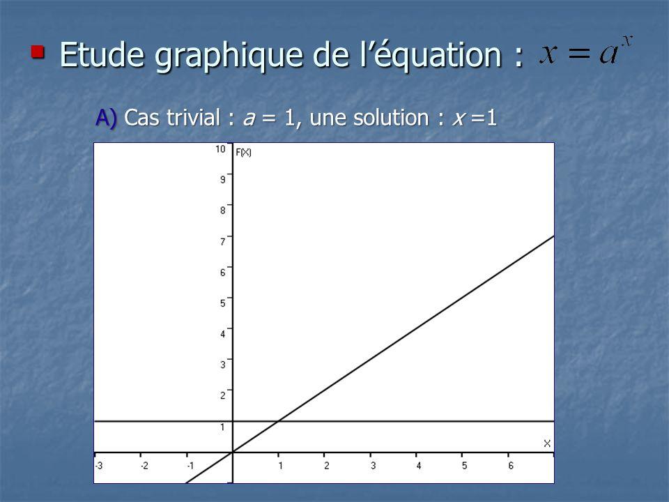 Etude graphique de l'équation :