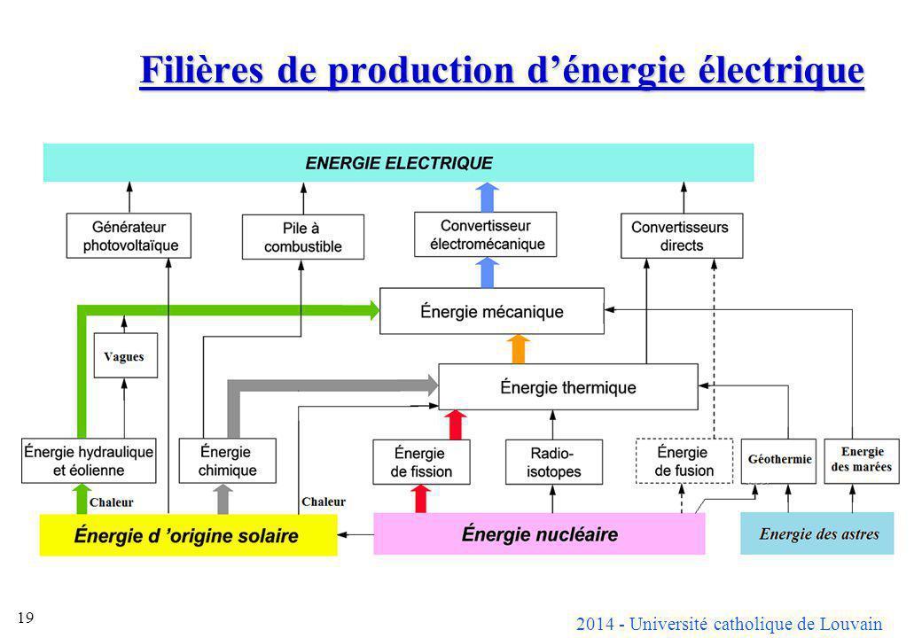 Filières de production d'énergie électrique