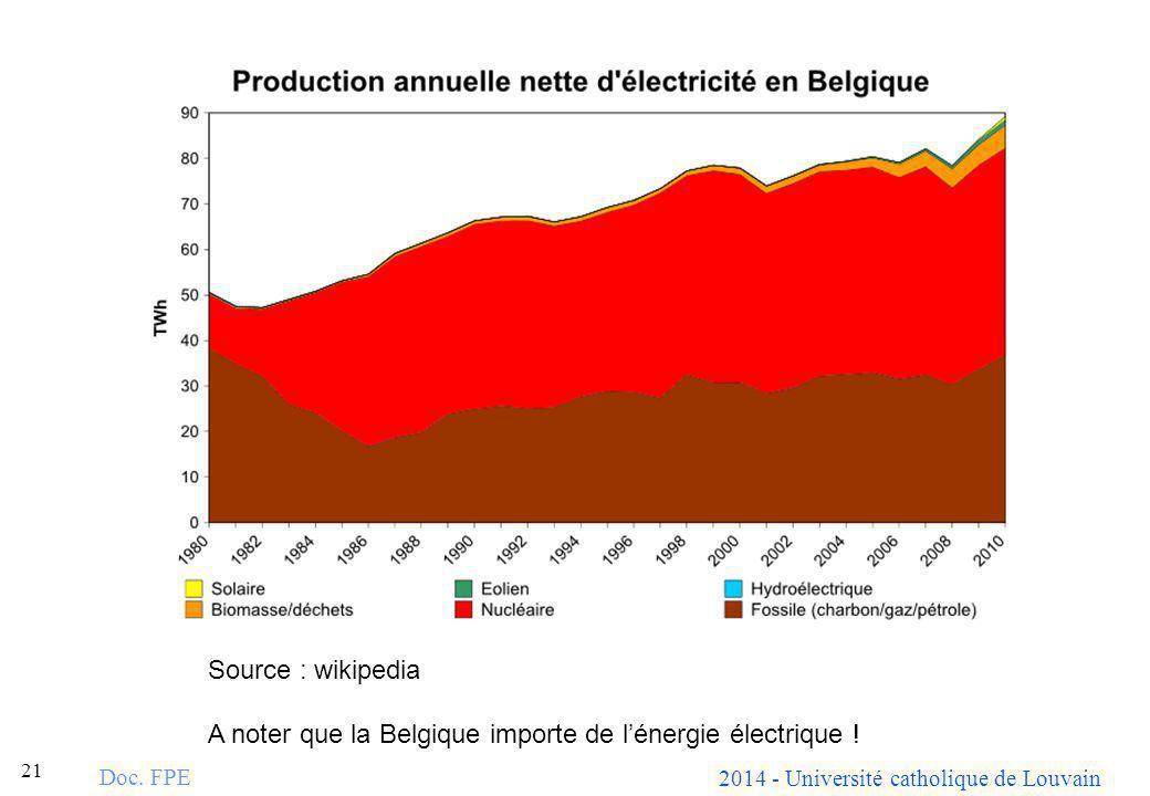 A noter que la Belgique importe de l'énergie électrique !