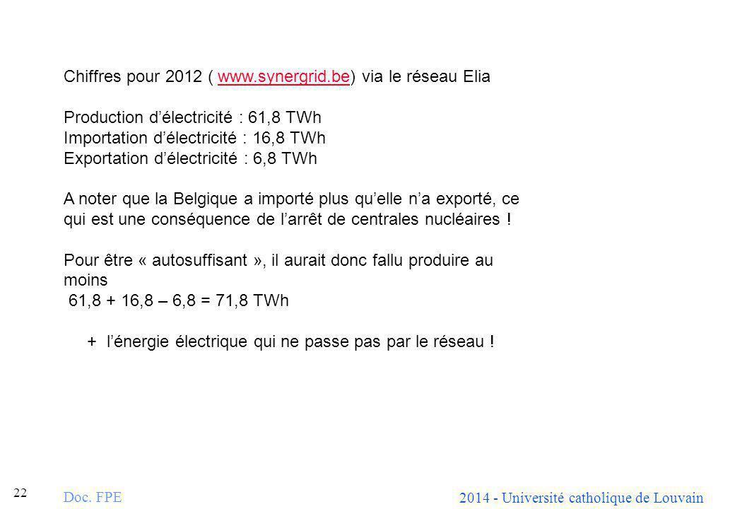 Chiffres pour 2012 ( www.synergrid.be) via le réseau Elia