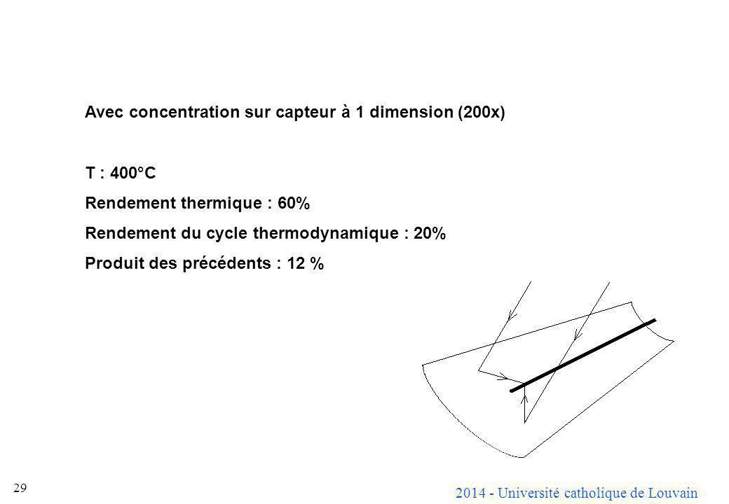 Avec concentration sur capteur à 1 dimension (200x)