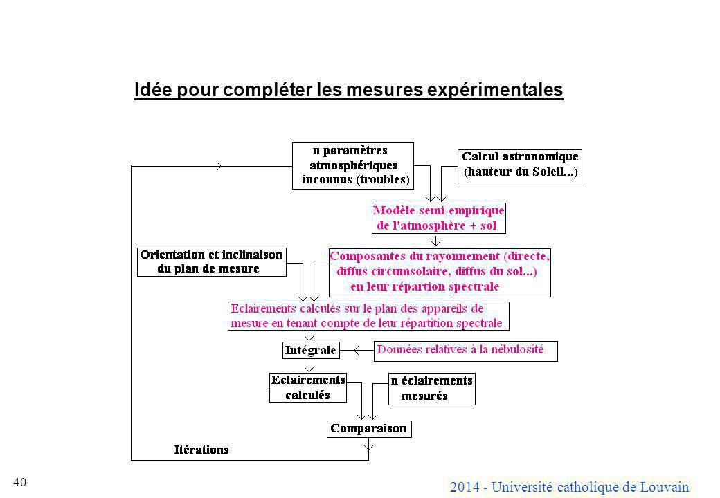 Idée pour compléter les mesures expérimentales