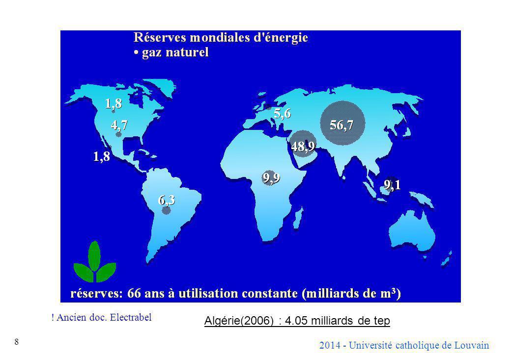 Algérie(2006) : 4.05 milliards de tep