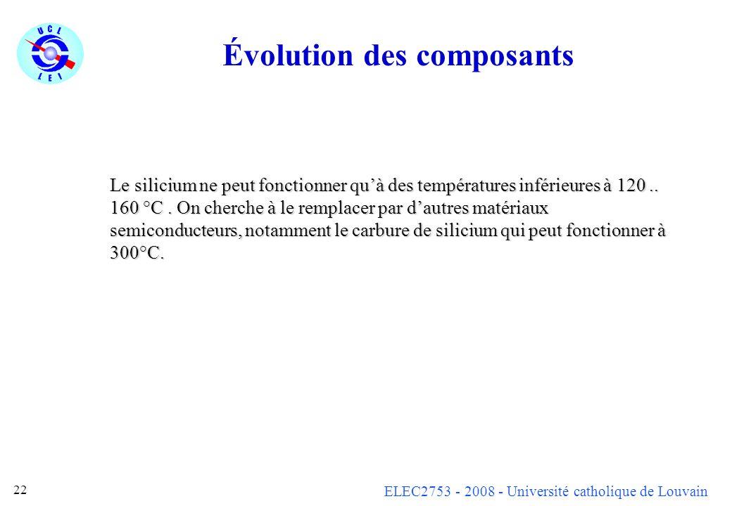 Évolution des composants