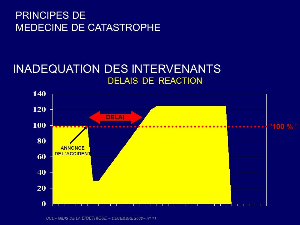 INADEQUATION DES INTERVENANTS