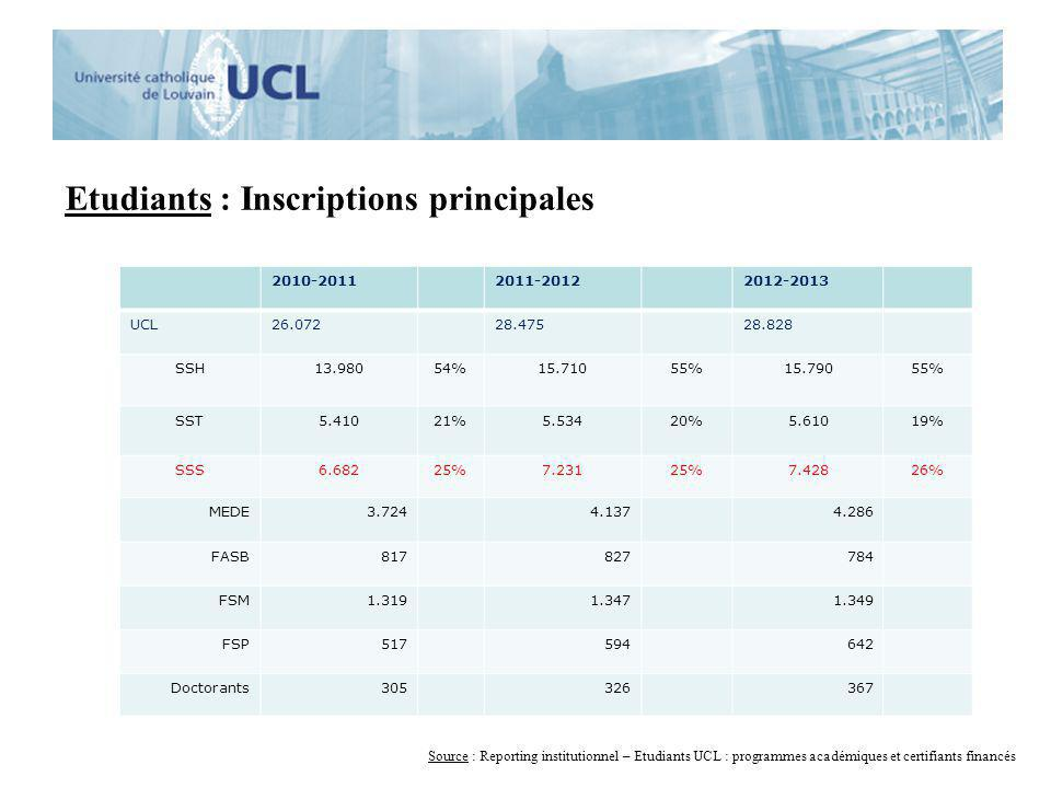 Etudiants : Inscriptions principales