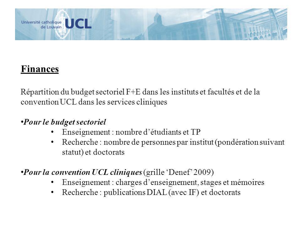 Finances Répartition du budget sectoriel F+E dans les instituts et facultés et de la convention UCL dans les services cliniques.