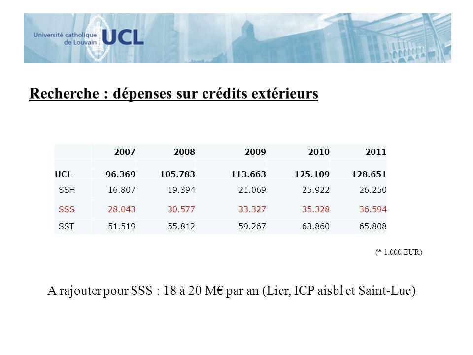 Recherche : dépenses sur crédits extérieurs