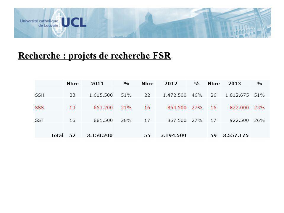 Recherche : projets de recherche FSR