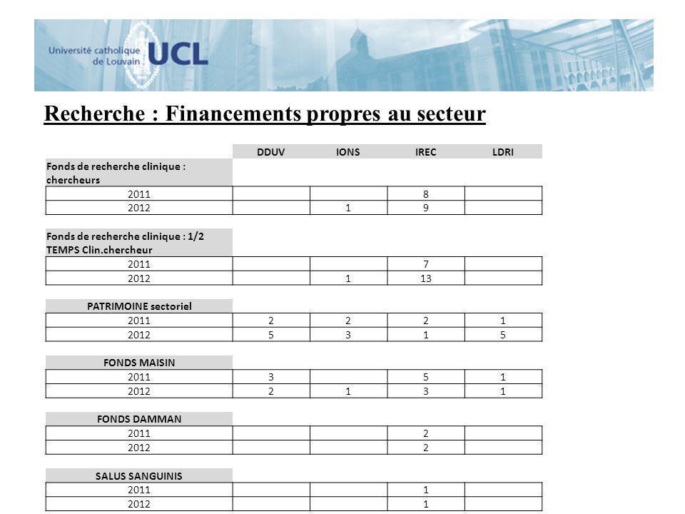 Recherche : Financements propres au secteur