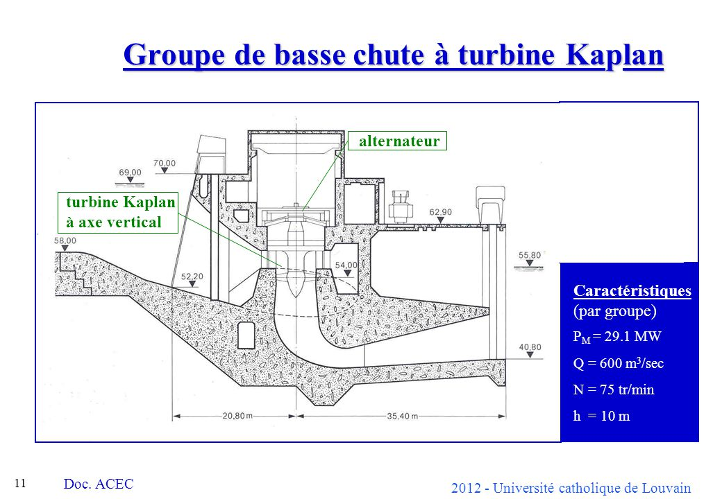 Groupe de basse chute à turbine Kaplan