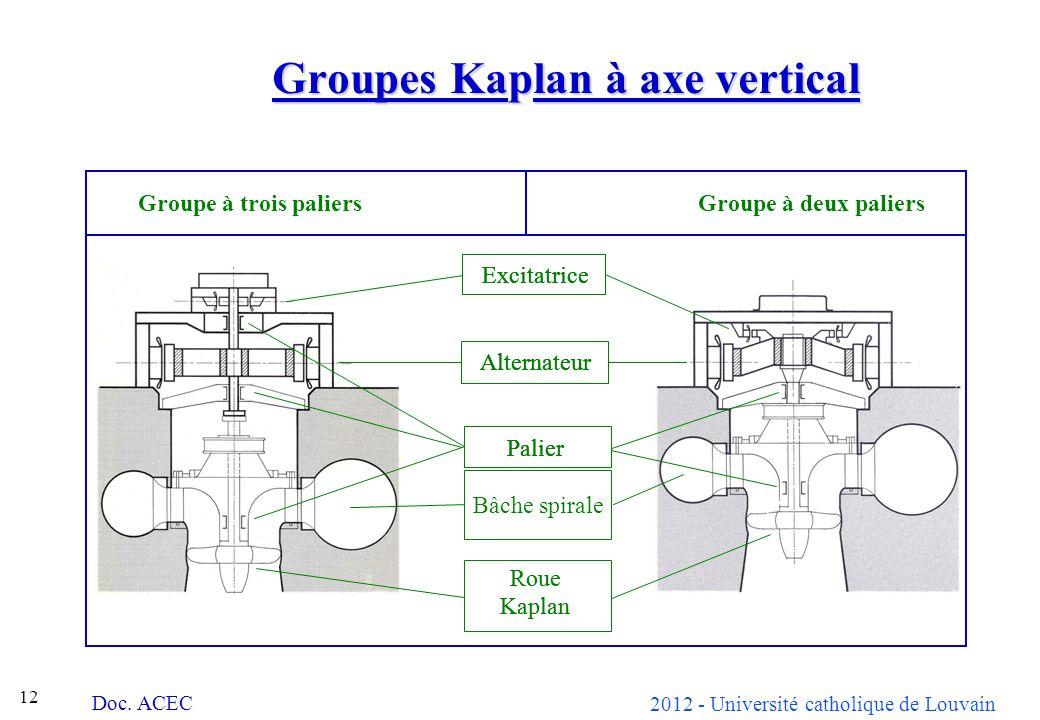 Groupes Kaplan à axe vertical