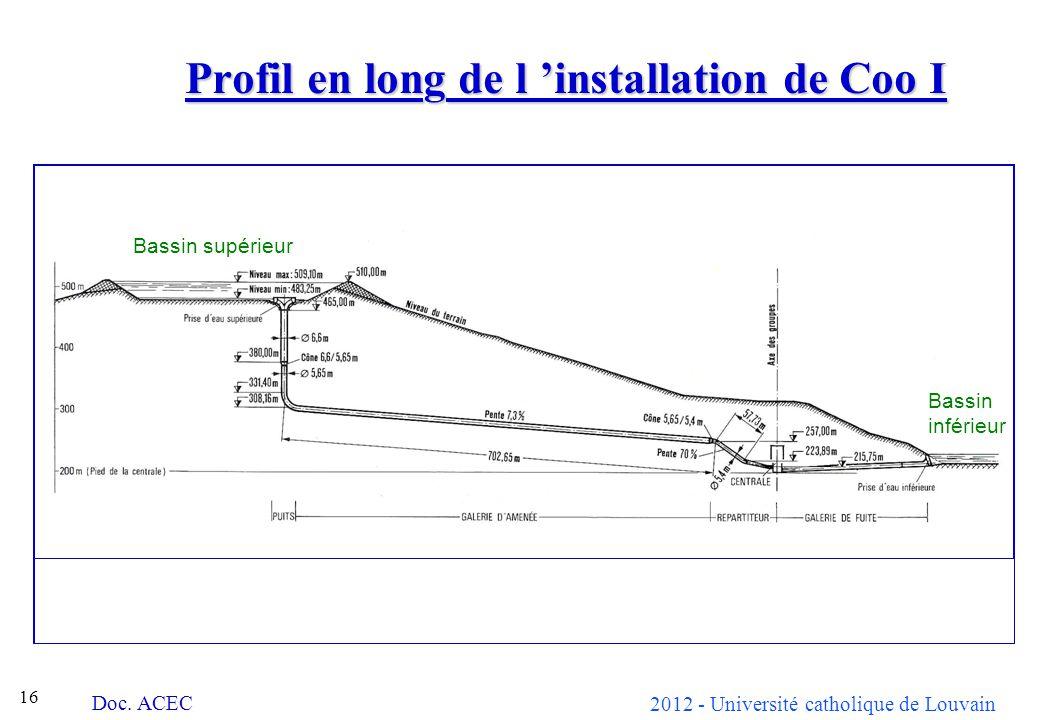 Profil en long de l 'installation de Coo I