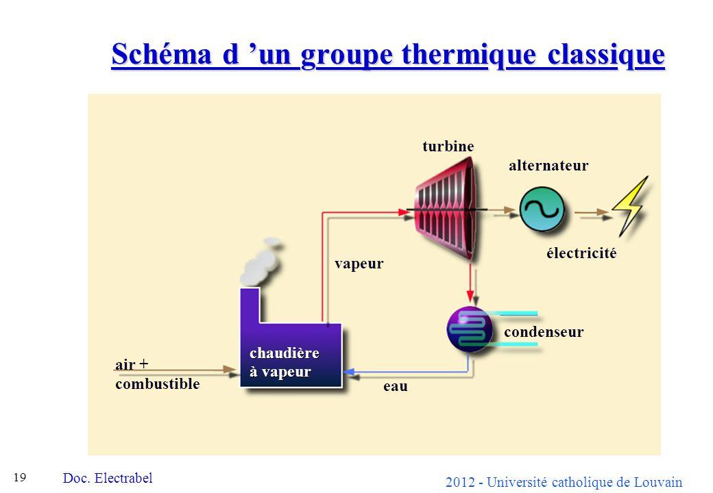 Schéma d 'un groupe thermique classique
