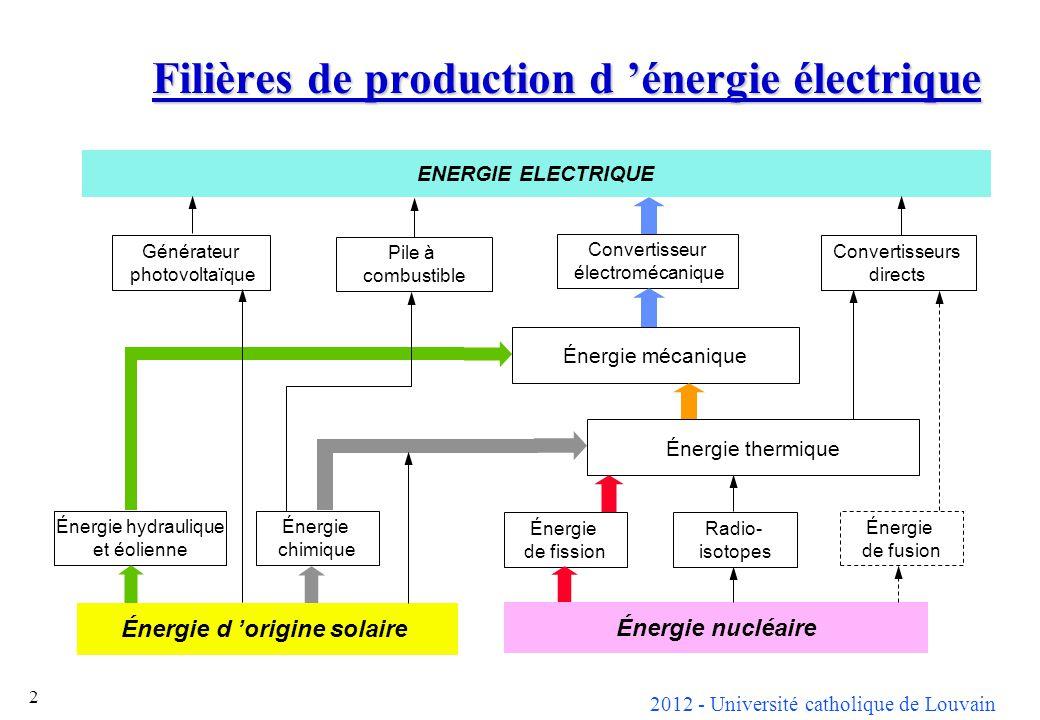 Filières de production d 'énergie électrique