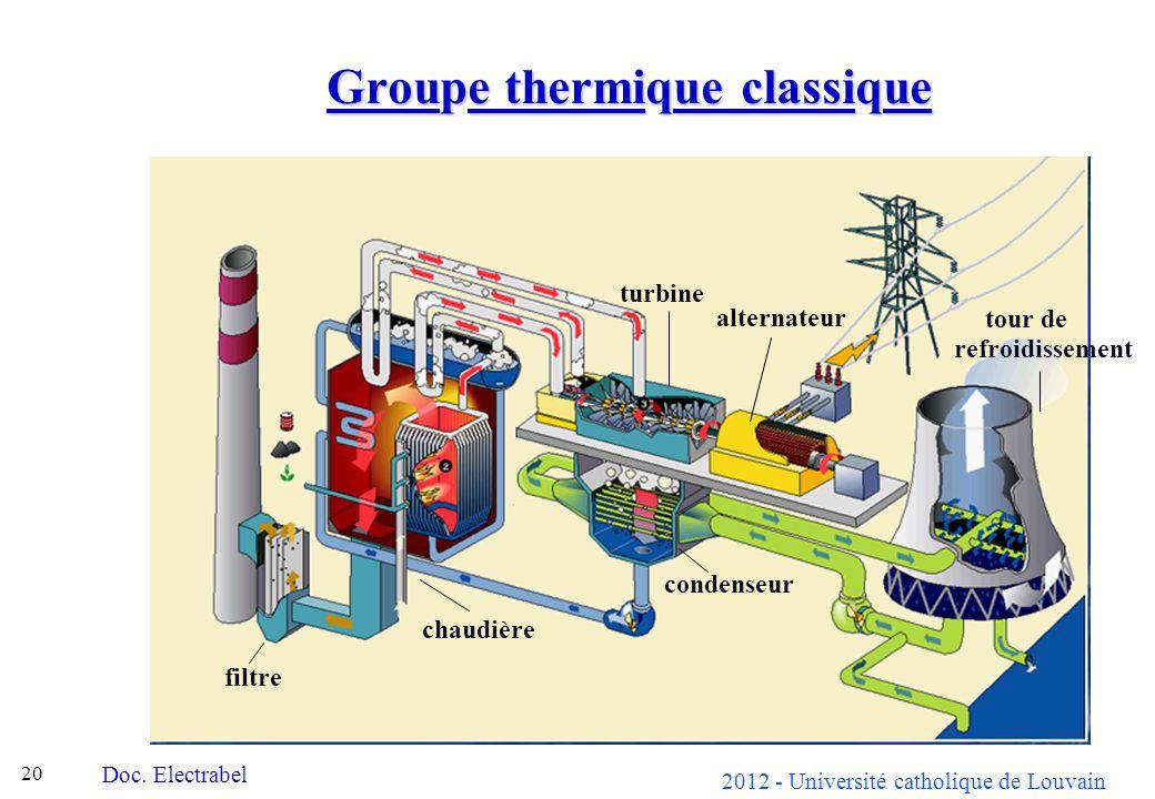 Groupe thermique classique