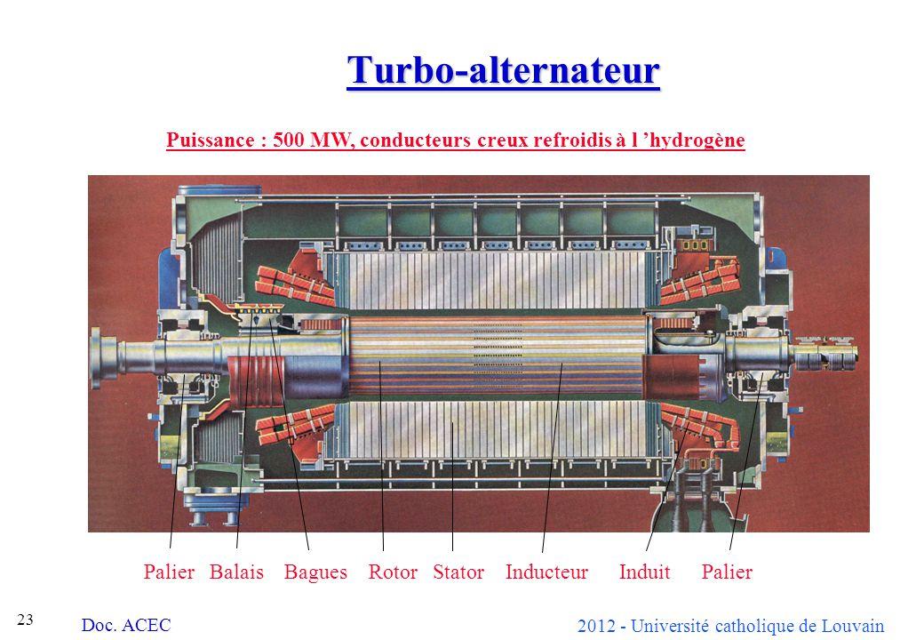 Turbo-alternateur Puissance : 500 MW, conducteurs creux refroidis à l 'hydrogène.