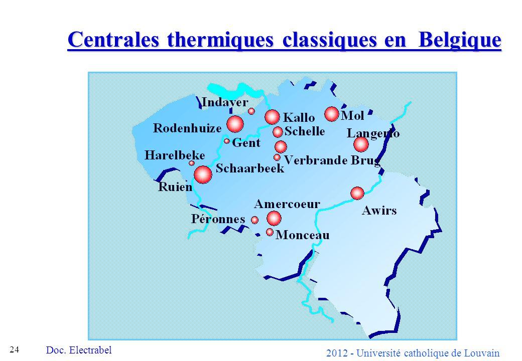 Centrales thermiques classiques en Belgique