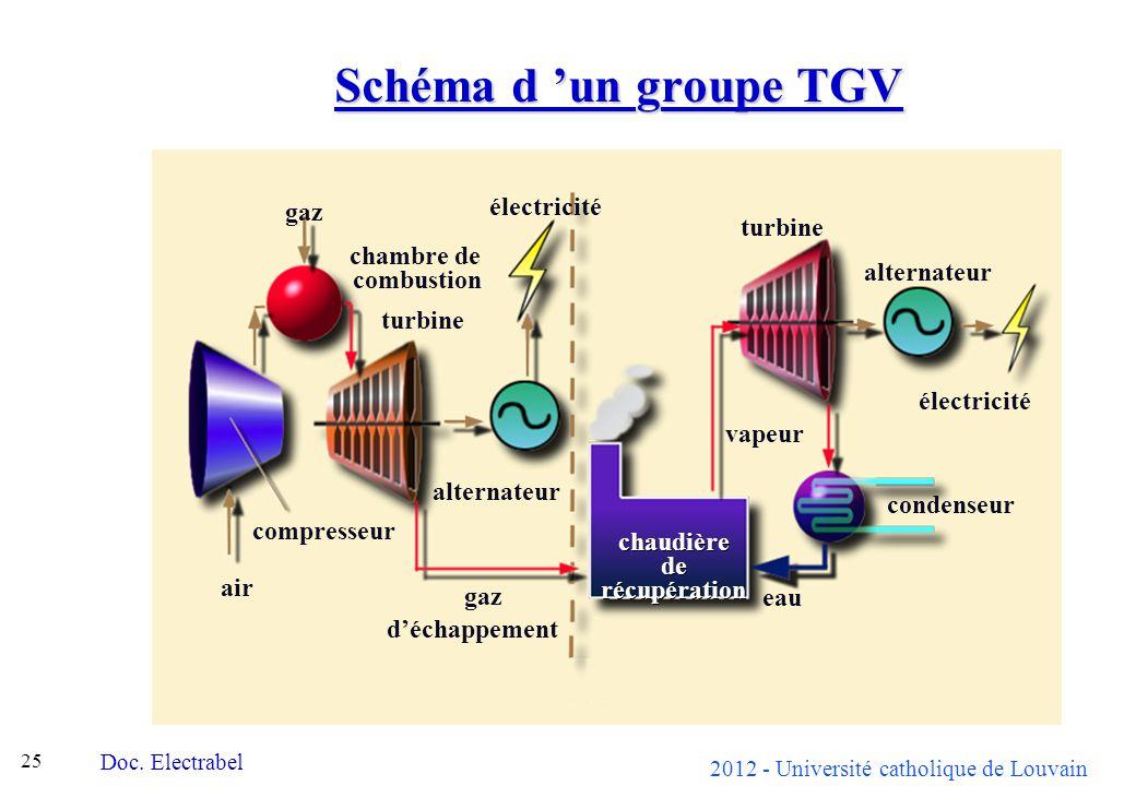 Schéma d 'un groupe TGV gaz turbine chambre de alternateur combustion