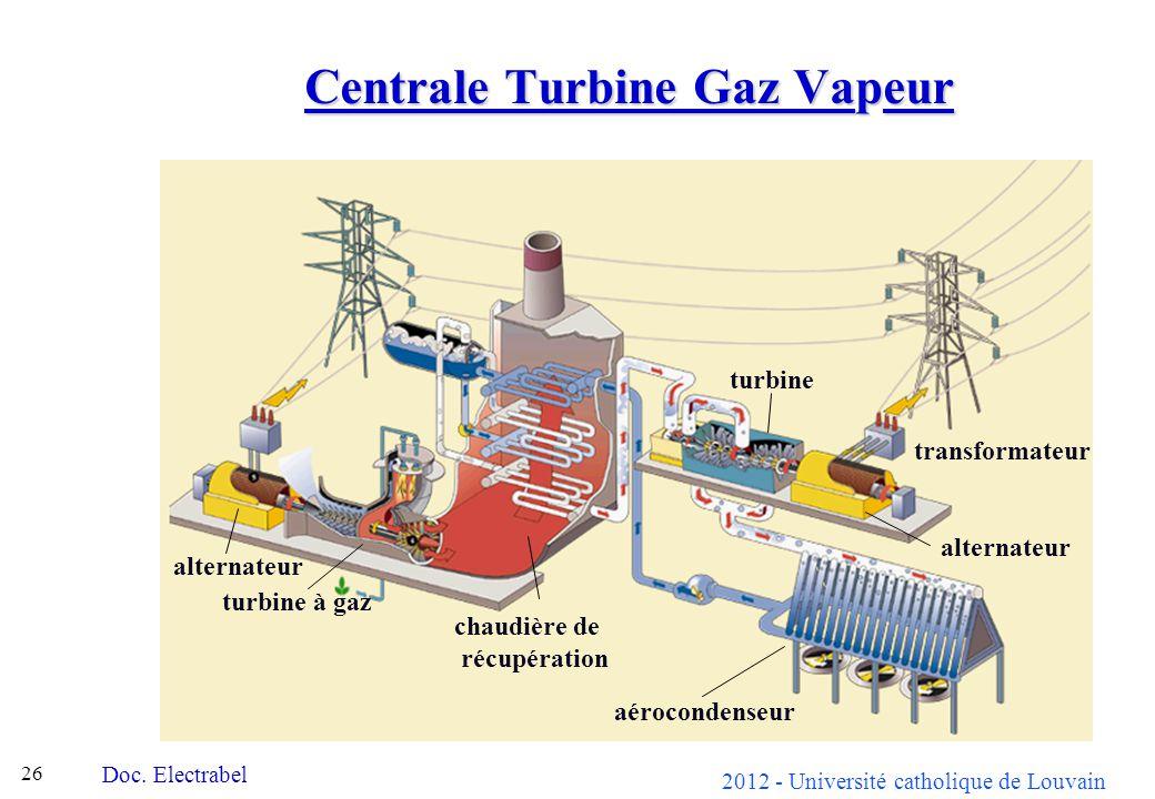 Centrale Turbine Gaz Vapeur