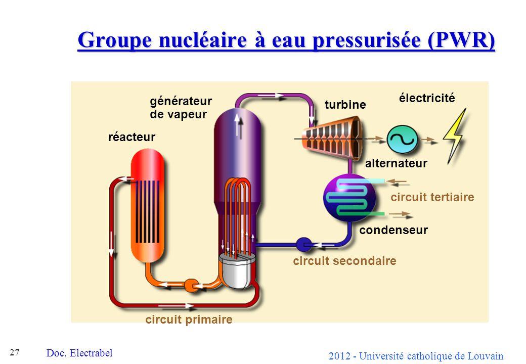 Groupe nucléaire à eau pressurisée (PWR)