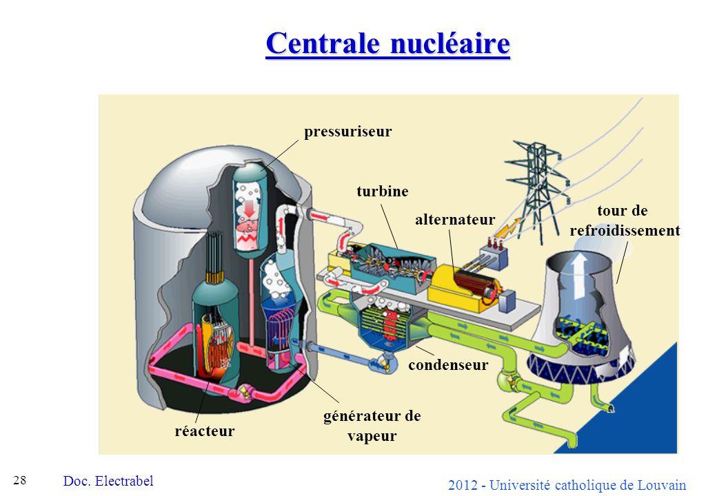 Centrale nucléaire pressuriseur turbine tour de alternateur