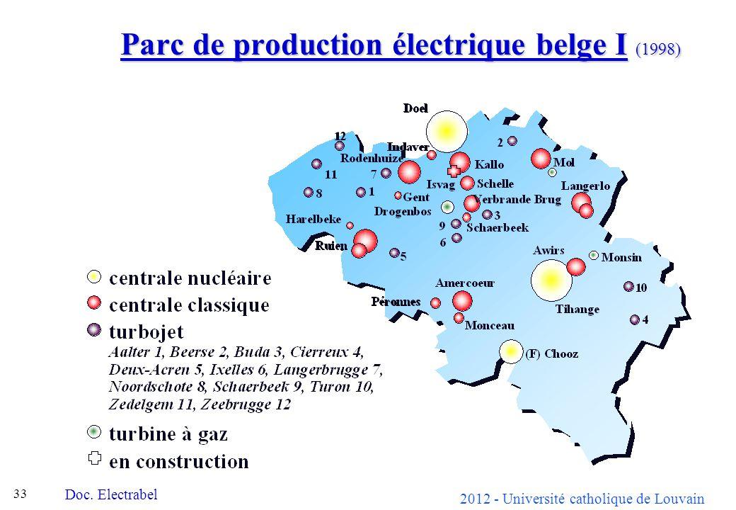 Parc de production électrique belge I (1998)