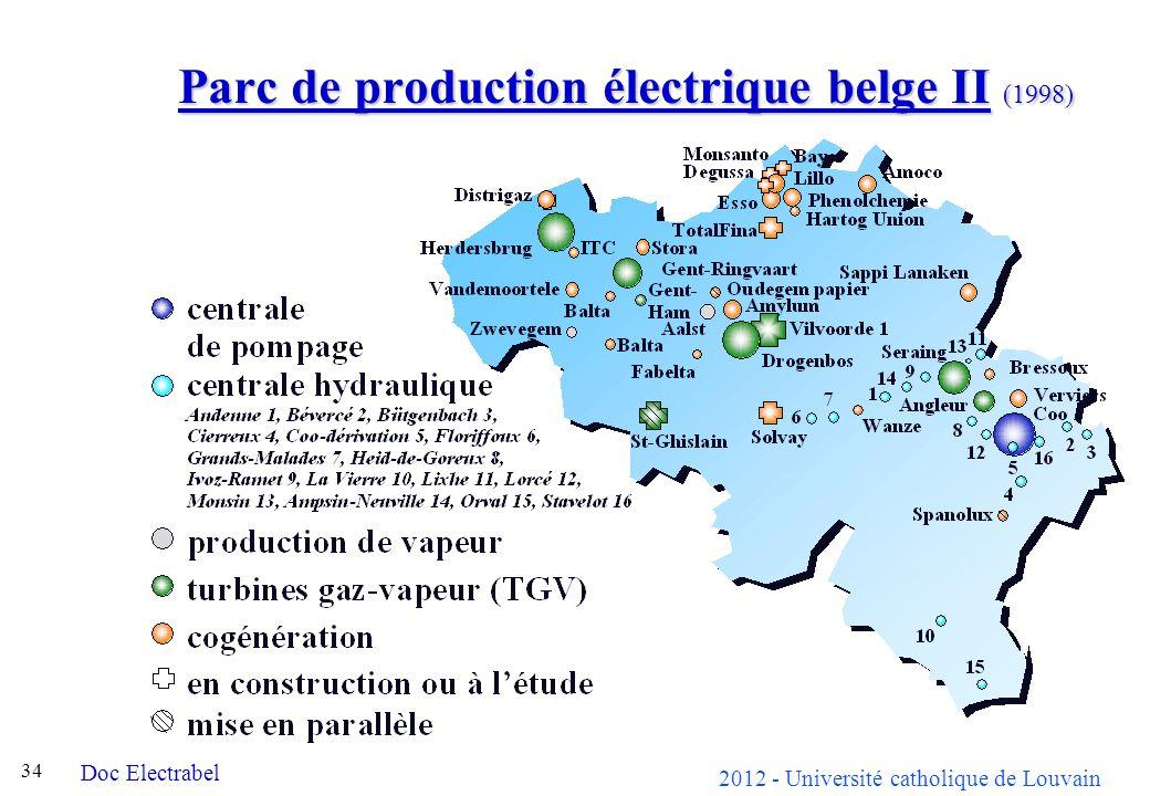 Parc de production électrique belge II (1998)