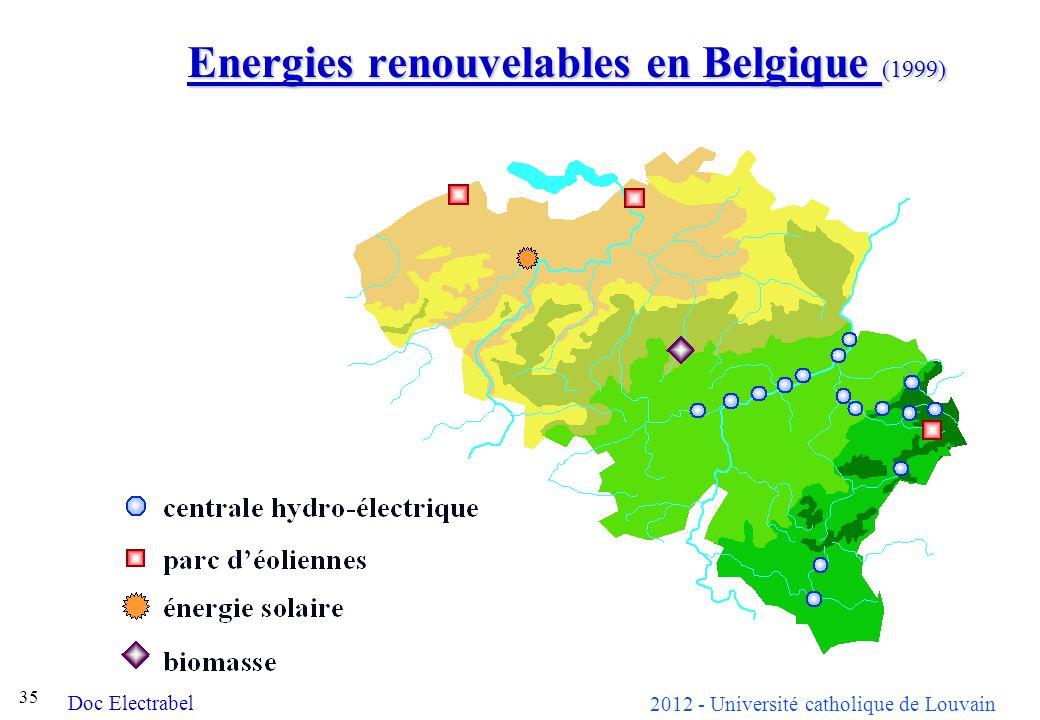 Energies renouvelables en Belgique (1999)