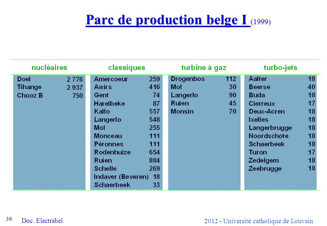 Parc de production belge I (1999)
