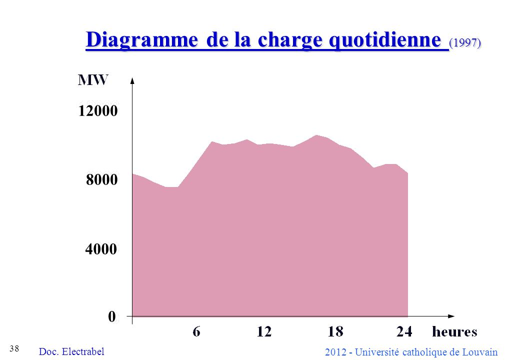 Diagramme de la charge quotidienne (1997)
