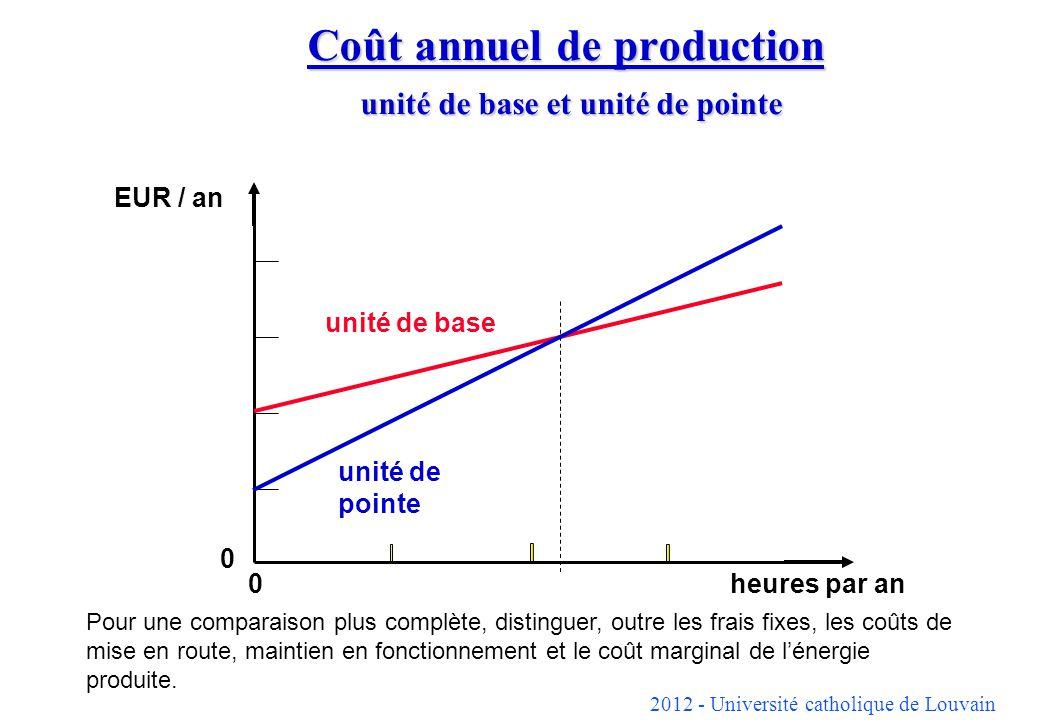 Coût annuel de production unité de base et unité de pointe