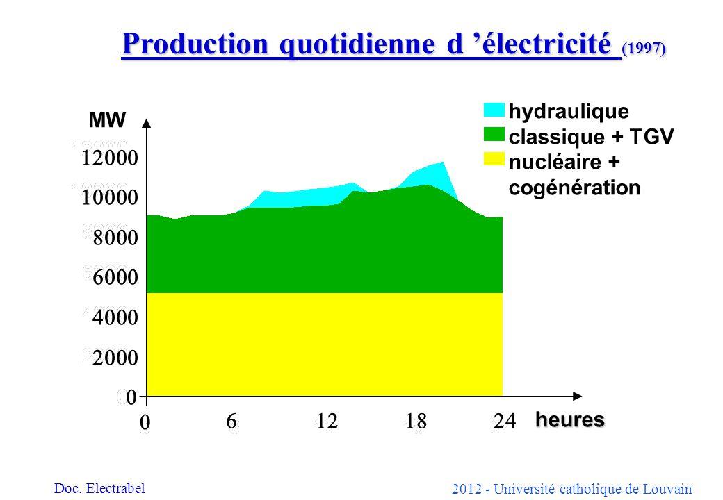 Production quotidienne d 'électricité (1997)