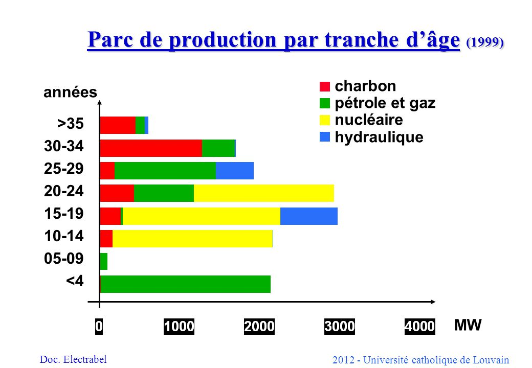 Parc de production par tranche d'âge (1999)