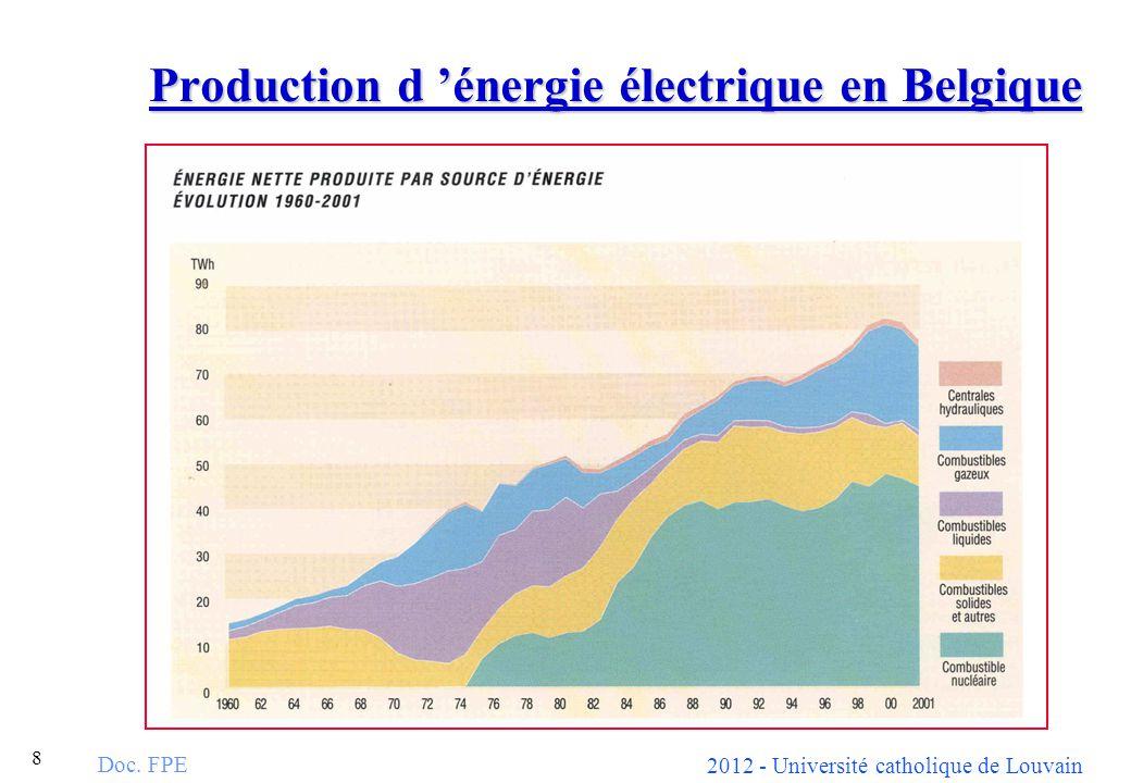 Production d 'énergie électrique en Belgique