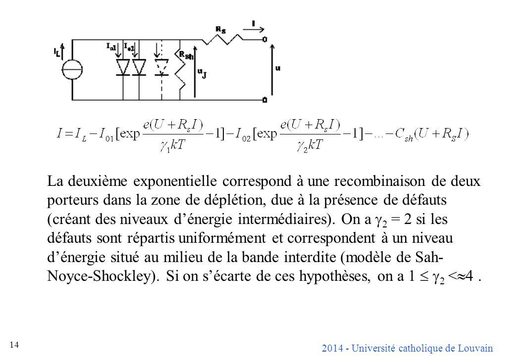 La deuxième exponentielle correspond à une recombinaison de deux porteurs dans la zone de déplétion, due à la présence de défauts (créant des niveaux d'énergie intermédiaires). On a g2 = 2 si les défauts sont répartis uniformément et correspondent à un niveau d'énergie situé au milieu de la bande interdite (modèle de Sah-Noyce-Shockley). Si on s'écarte de ces hypothèses, on a 1  g2 <4 .