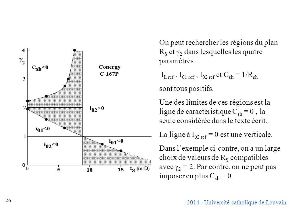 On peut rechercher les régions du plan RS et g2 dans lesquelles les quatre paramètres