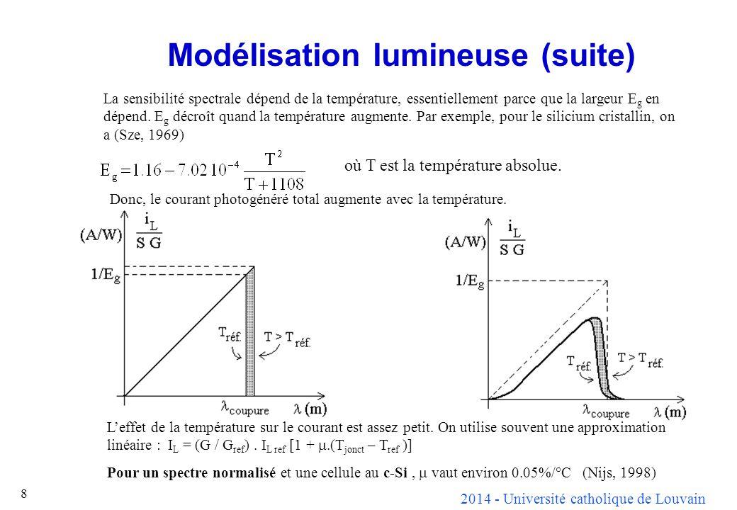 Modélisation lumineuse (suite)