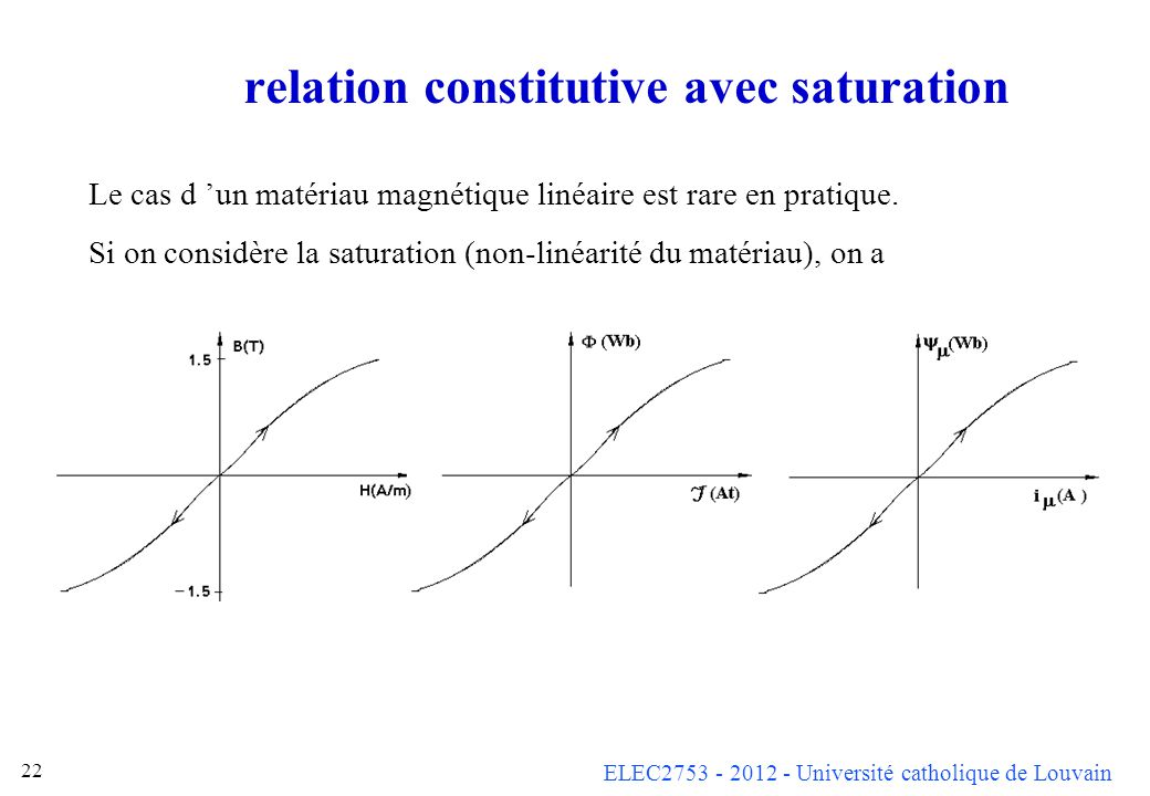relation constitutive avec saturation