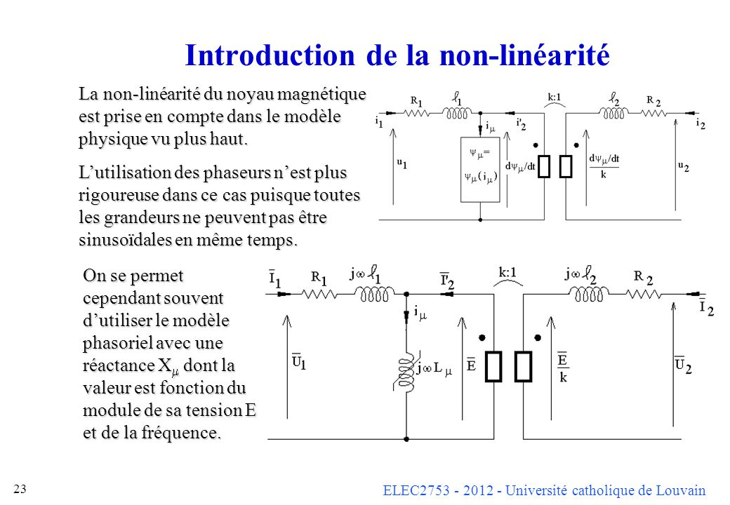 Introduction de la non-linéarité