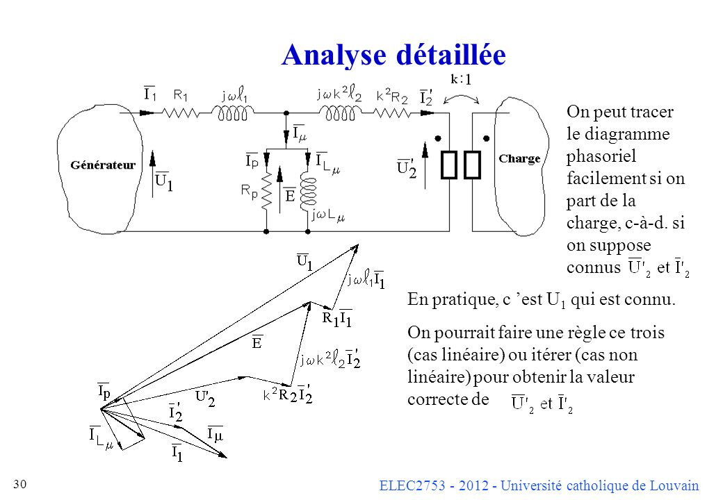 Analyse détaillée On peut tracer le diagramme phasoriel facilement si on part de la charge, c-à-d. si on suppose connus.