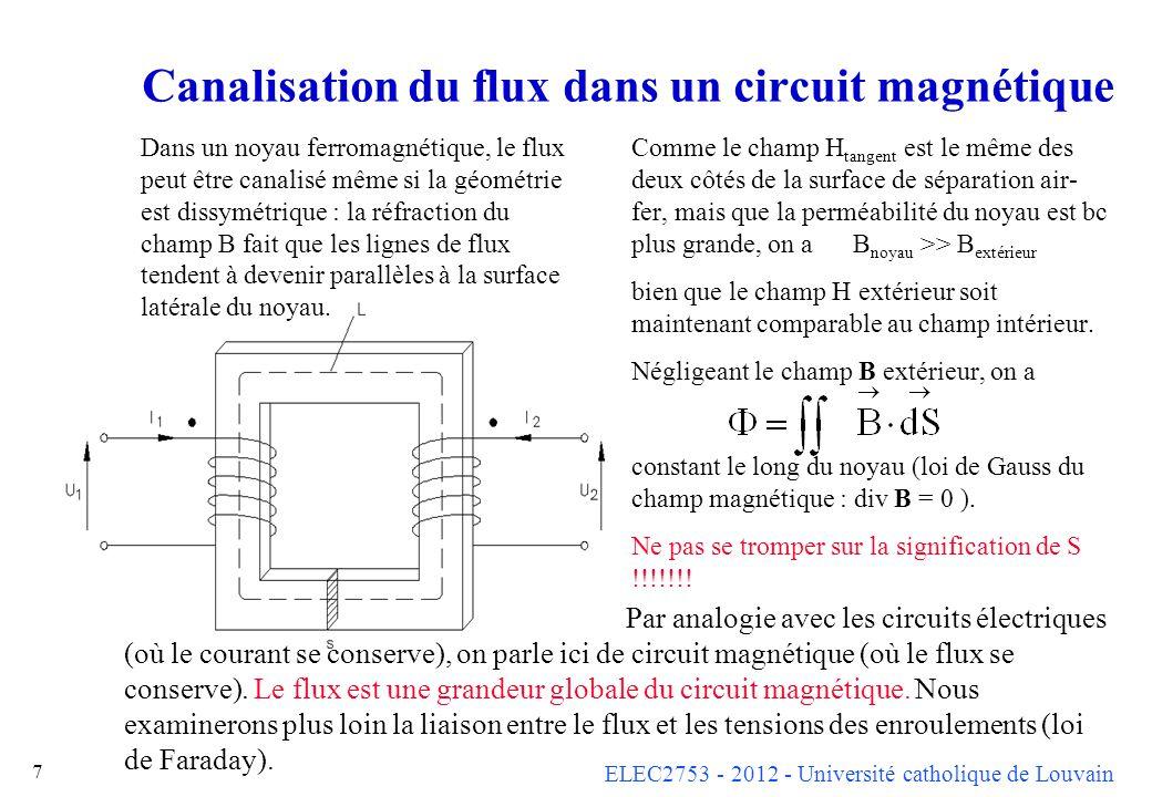 Canalisation du flux dans un circuit magnétique