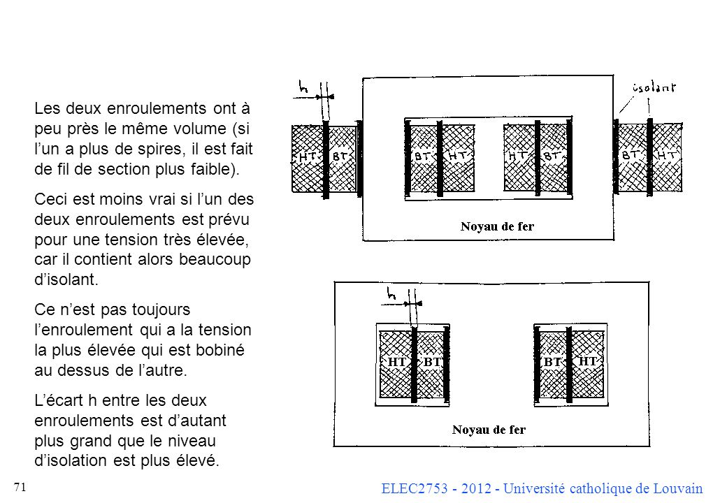 Les deux enroulements ont à peu près le même volume (si l'un a plus de spires, il est fait de fil de section plus faible).